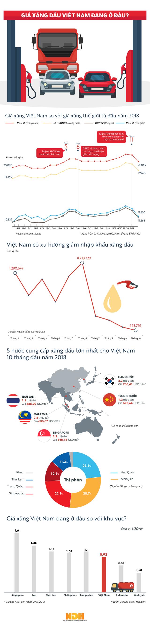 [Infographic] Giá xăng Việt Nam sẽ giảm trong kỳ điều hành tới? - Ảnh 1.