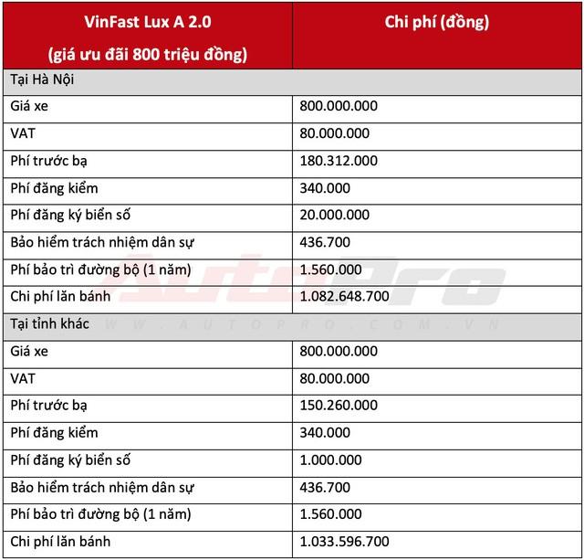Chi phí lăn bánh 2 mẫu sedan và SUV VinFast từ hơn 1 tỷ đồng, cao nhất hơn 2,2 tỷ đồng - Ảnh 3.