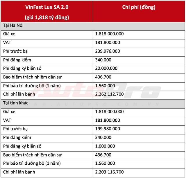 Chi phí lăn bánh 2 mẫu sedan và SUV VinFast từ hơn 1 tỷ đồng, cao nhất hơn 2,2 tỷ đồng - Ảnh 5.