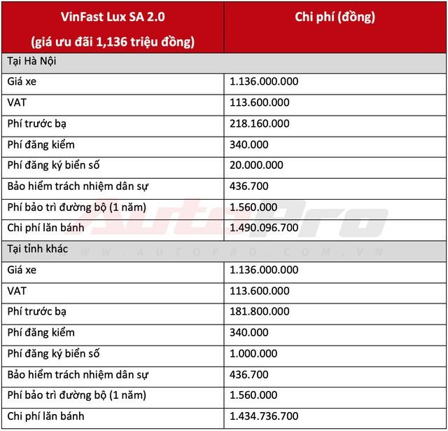 Chi phí lăn bánh 2 mẫu sedan và SUV VinFast từ hơn 1 tỷ đồng, cao nhất hơn 2,2 tỷ đồng - Ảnh 6.