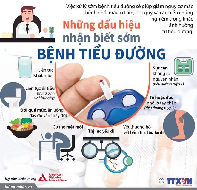 [Infographics] Những dấu hiệu nhận biết sớm bệnh tiểu đường - Ảnh 1.