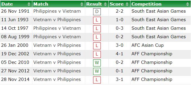 Philippines từng mất gần 20 năm để tìm kiếm chiến thắng đầu tiên trước đội tuyển Việt Nam - Ảnh 3.