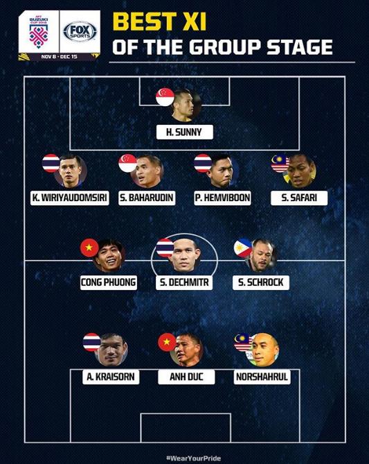 Công Phượng liên tục xuất hiện trong đội hình xuất sắc nhất vòng bảng AFF Cup 2018 - Ảnh 1.
