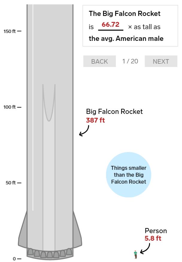 20 bức ảnh so sánh cho thấy tên lửa Big Falcon Rocket mà Elon Musk đang chế tạo có kích thước khổng lồ như thế nào - Ảnh 1.