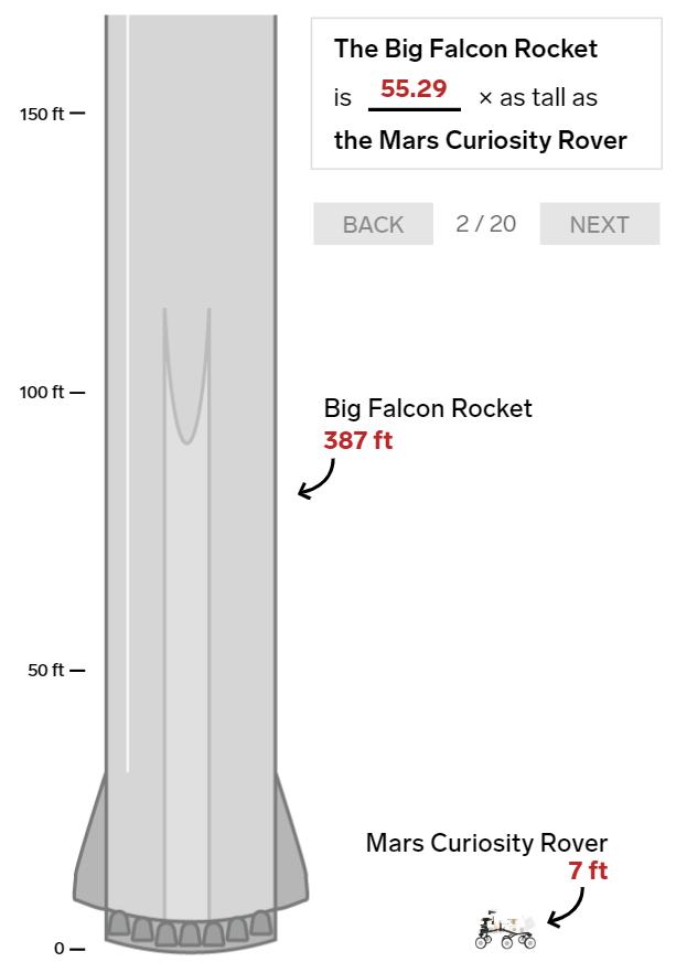 20 bức ảnh so sánh cho thấy tên lửa Big Falcon Rocket mà Elon Musk đang chế tạo có kích thước khổng lồ như thế nào - Ảnh 2.