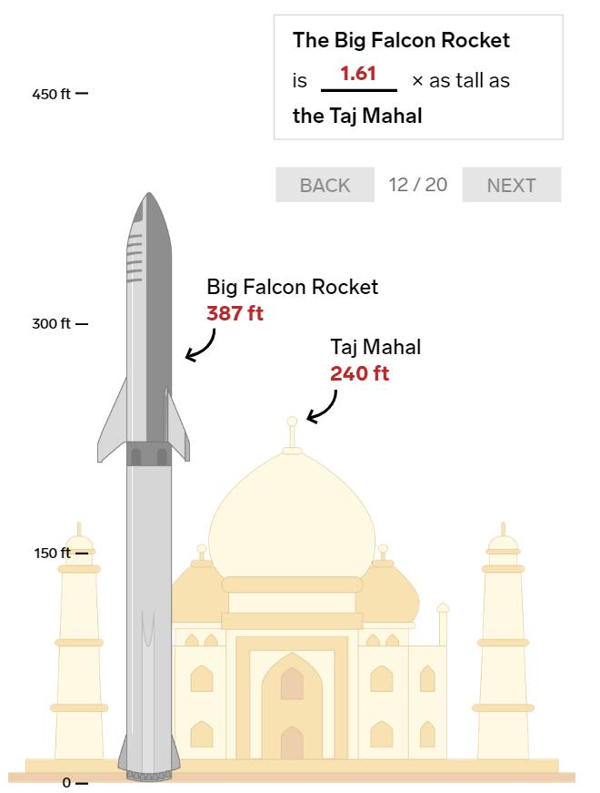20 bức ảnh so sánh cho thấy tên lửa Big Falcon Rocket mà Elon Musk đang chế tạo có kích thước khổng lồ như thế nào - Ảnh 12.