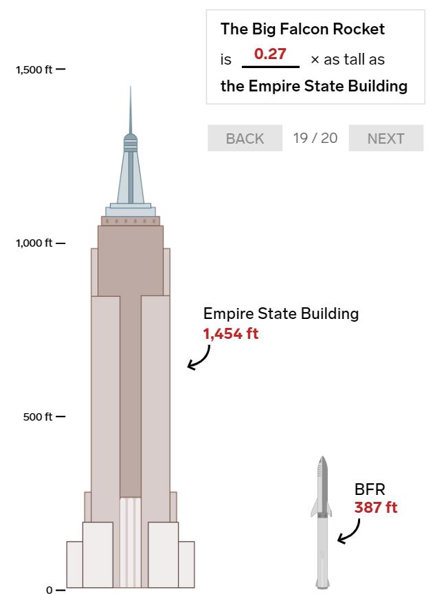 20 bức ảnh so sánh cho thấy tên lửa Big Falcon Rocket mà Elon Musk đang chế tạo có kích thước khổng lồ như thế nào - Ảnh 19.