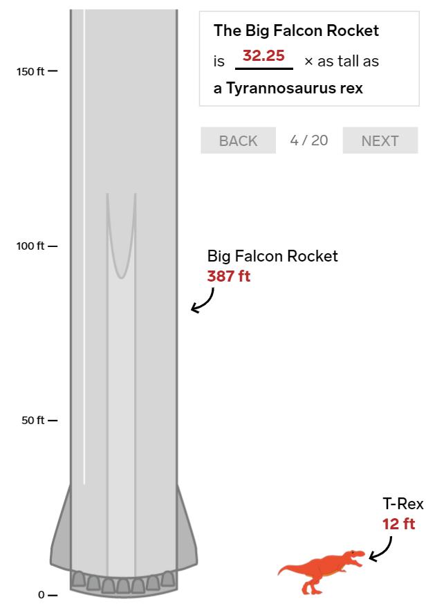 20 bức ảnh so sánh cho thấy tên lửa Big Falcon Rocket mà Elon Musk đang chế tạo có kích thước khổng lồ như thế nào - Ảnh 4.