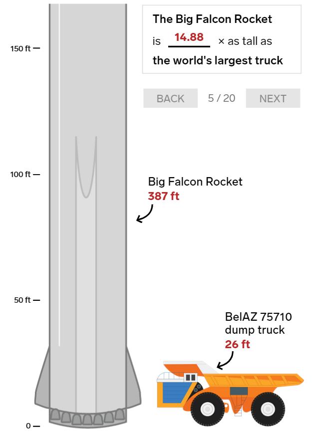 20 bức ảnh so sánh cho thấy tên lửa Big Falcon Rocket mà Elon Musk đang chế tạo có kích thước khổng lồ như thế nào - Ảnh 5.