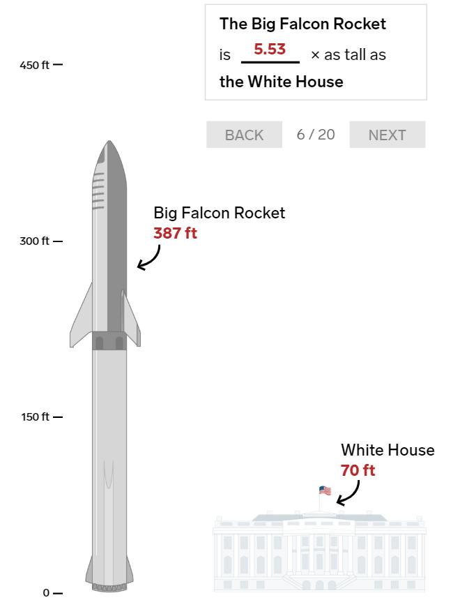 20 bức ảnh so sánh cho thấy tên lửa Big Falcon Rocket mà Elon Musk đang chế tạo có kích thước khổng lồ như thế nào - Ảnh 6.