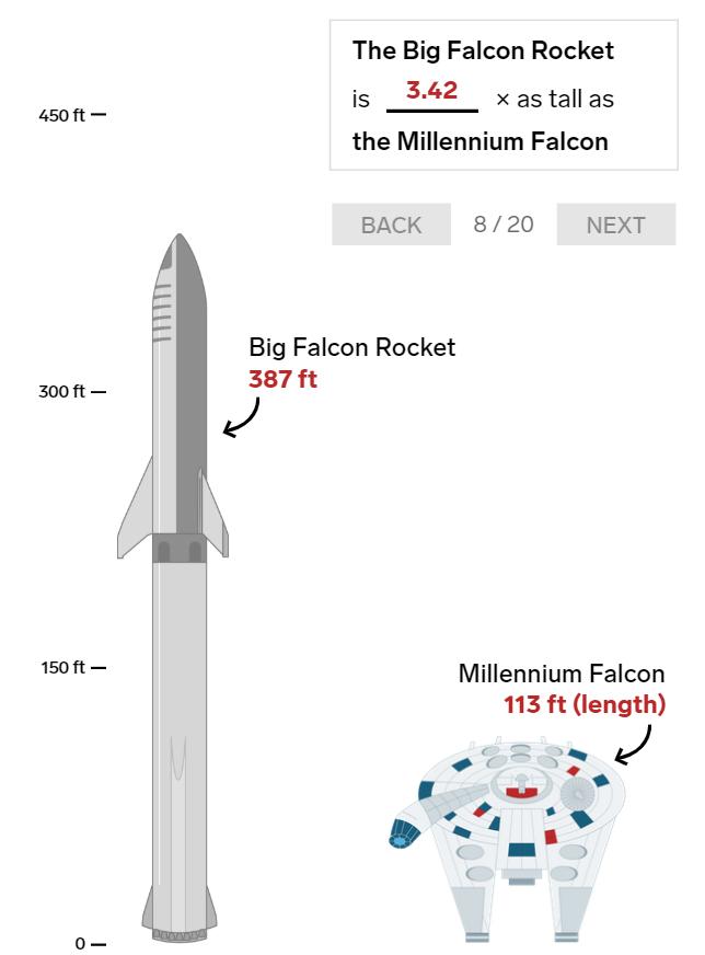 20 bức ảnh so sánh cho thấy tên lửa Big Falcon Rocket mà Elon Musk đang chế tạo có kích thước khổng lồ như thế nào - Ảnh 8.