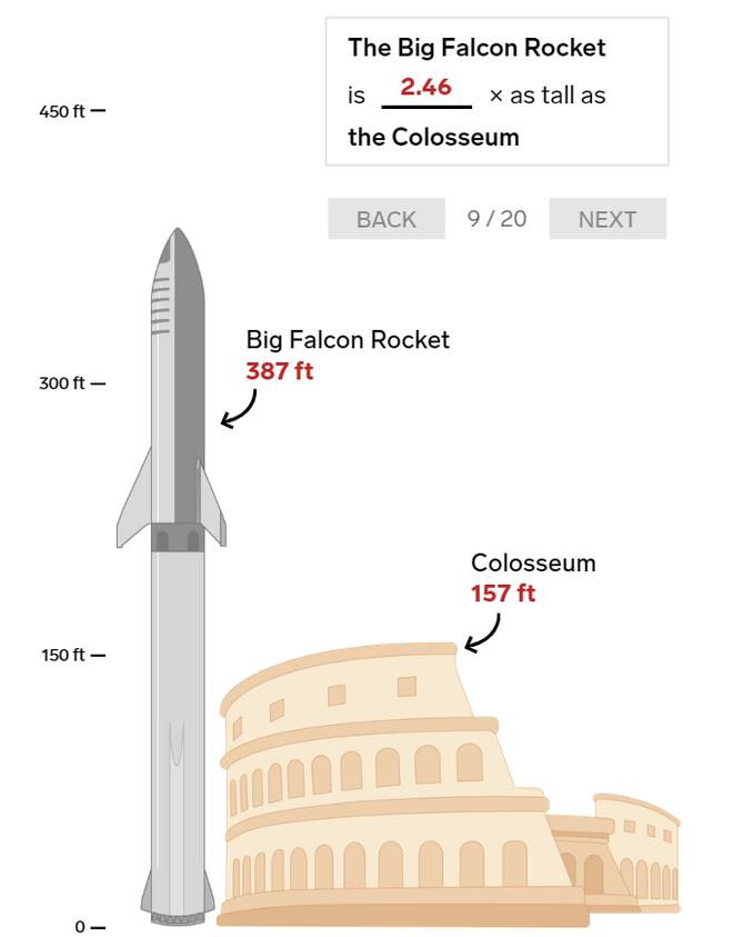 20 bức ảnh so sánh cho thấy tên lửa Big Falcon Rocket mà Elon Musk đang chế tạo có kích thước khổng lồ như thế nào - Ảnh 9.