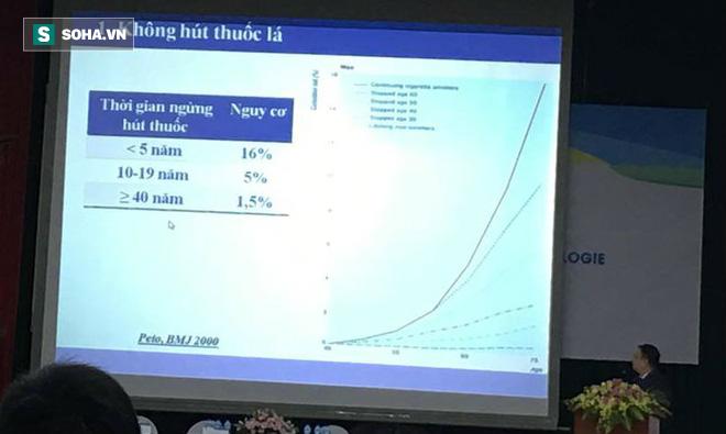 Tỷ lệ mắc ung thư phổi ở Việt Nam rất cao: Thủ phạm chính là một thói quen đơn giản - Ảnh 1.