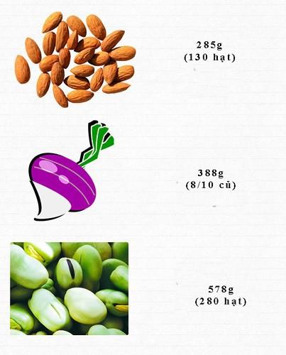 Ăn bao nhiêu rau, củ, quả để cung cấp đủ vitamin cho cơ thể mỗi ngày? - Ảnh 2.