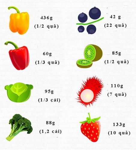 Ăn bao nhiêu rau, củ, quả để cung cấp đủ vitamin cho cơ thể mỗi ngày? - Ảnh 3.