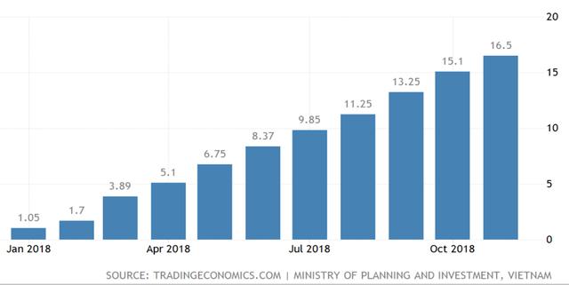 Việt Nam dẫn đầu cuộc đua tăng trưởng trong ASEAN năm 2019 nhờ hưởng lợi chiến tranh thương mại - Ảnh 4.