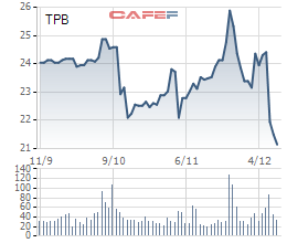 MobiFone sẽ bán hơn 5,5 triệu cổ phiếu TPB trên sàn - Ảnh 1.