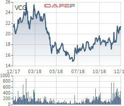 Vinaconex bị truy thu và phạt gần 5 tỷ đồng tiền thuế  - Ảnh 1.