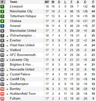 Trở lại mạch chiến thắng, Arsenal bỏ xa Man United - Ảnh 2.