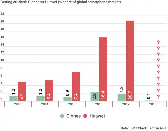 Gionee, hãng smartphone Trung Quốc, chính thức phá sản - Ảnh 2.