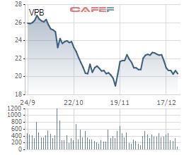 Ông Ngô Chí Dũng và mẹ gom xong 21 triệu cổ phiếu VPB, nâng sở hữu của gia đình tại VPBank lên 14,5% - Ảnh 1.