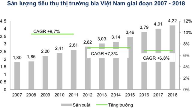 Việt Nam thuộc Top tiêu thụ bia thế giới, song thương hiệu bia Việt đang thất thế trên sân nhà! - Ảnh 1.