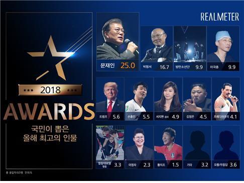 Ngưỡng mộ thầy Park, người dân Hàn Quốc ca ngợi chỉ sau Tổng thống Moon Jae-in - Ảnh 1.