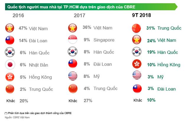 CBRE lý giải về con số 31% giao dịch nhà ở tại TP HCM là của người Trung Quốc - Ảnh 1.