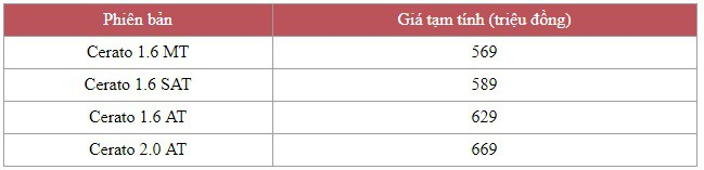 Lộ những thông số đầu tiên của Kia Cerato 2019 tại Việt Nam: Kích thước lớn bậc nhất phân khúc, hộp số gây bất ngờ - Ảnh 5.