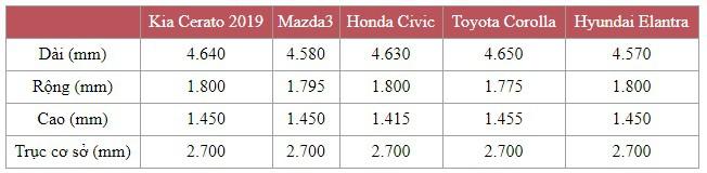 Lộ những thông số đầu tiên của Kia Cerato 2019 tại Việt Nam: Kích thước lớn bậc nhất phân khúc, hộp số gây bất ngờ - Ảnh 2.