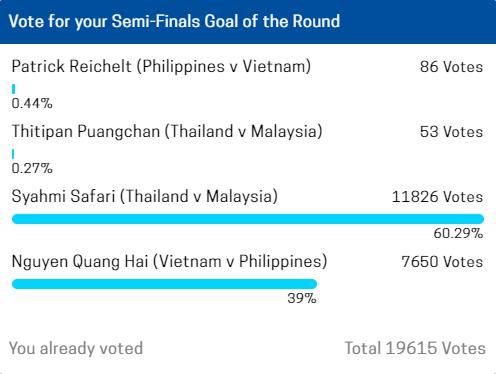 Fan Việt chạy đua với fan Malaysia trong cuộc bầu chọn Bàn thắng đẹp nhất BK AFF Cup 2018 - Ảnh 1.