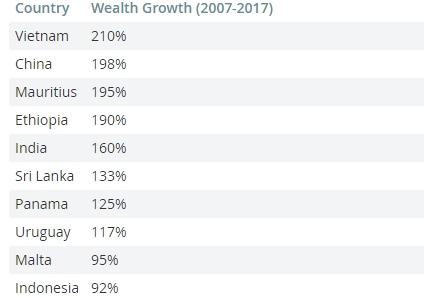 Việt Nam là nước giàu nhanh nhất thế giới 10 năm qua - Ảnh 1.