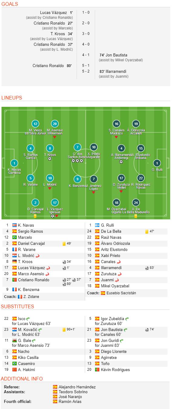 Ronaldo vùi dập khung thành Sociedad, đánh mắt về PSG và Neymar - Ảnh 3.