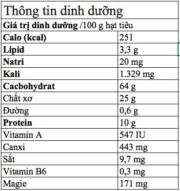 Hãy đánh thức lọ hạt tiêu trắng bị bỏ quên nơi góc bếp với bài thuốc chữa bệnh hữu ích - Ảnh 2.