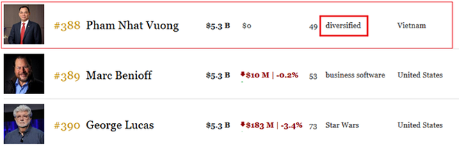 Forbes đổi góc nhìn về tỷ phú Phạm Nhật Vượng - Ảnh 1.
