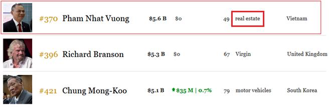 Forbes đổi góc nhìn về tỷ phú Phạm Nhật Vượng - Ảnh 2.
