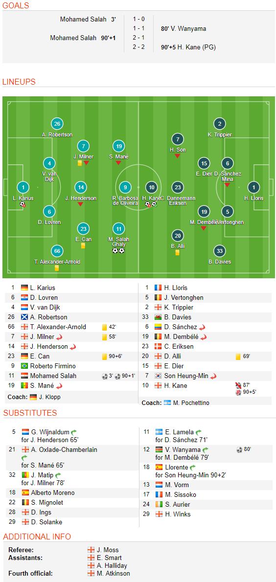 Rượt đuổi như phim hành động phút bù giờ, Liverpool cùng Tottenham chia điểm ở Anfield - Ảnh 2.