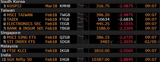 Vừa mở cửa Nikkei đã mất hơn 1.000 điểm, chứng khoán châu Á cũng đỏ sàn sau cơn địa chấn trên TTCK Mỹ  - Ảnh 1.