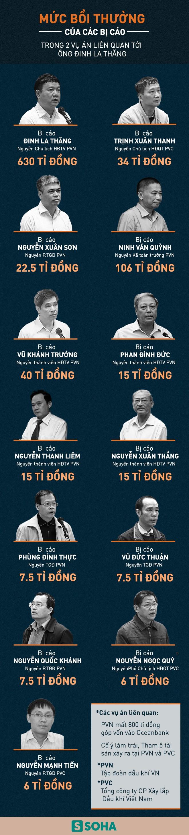 Những điều kiện để ông Đinh La Thăng được xem xét giảm án - Ảnh 3.