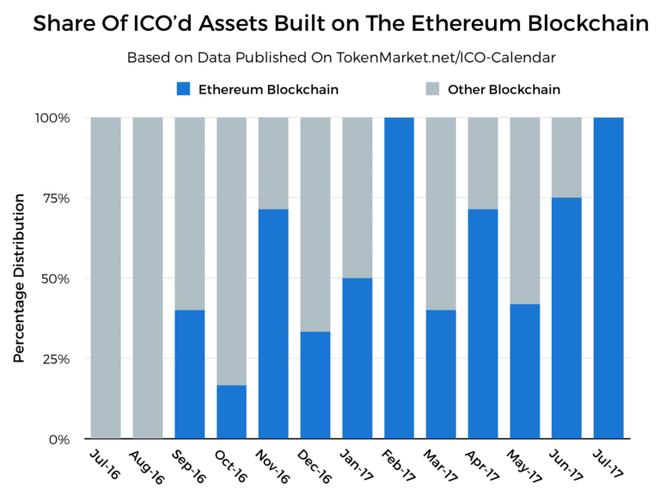 Giải ngố về Ethereum: Tại sao sinh sau đẻ muộn nhưng Ethereum lại được đánh giá cao đến thế? - Ảnh 5.