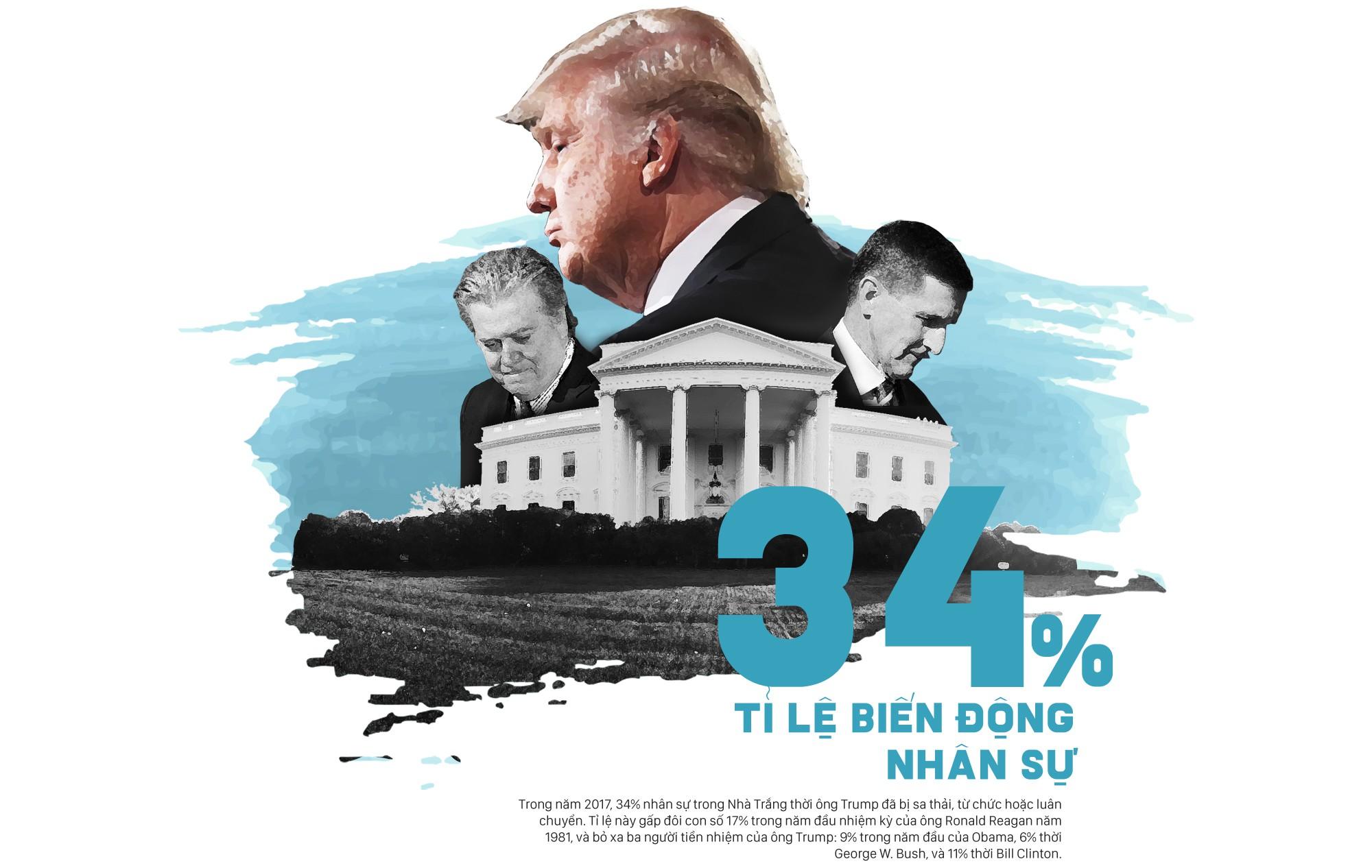 Năm đầu tiên trong Nhà Trắng của tổng thống Trump: Những con số kỷ lục đập tan tranh cãi - Ảnh 7.