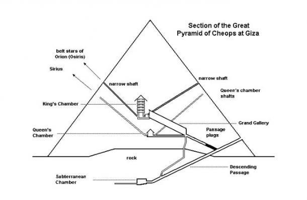 Bí mật Đại kim tự tháp Giza của Ai Cập sau 150 năm đã hé lộ? - Ảnh 3.