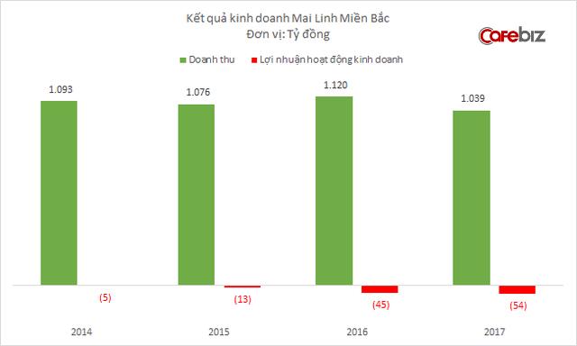 Nhân sự Mai Linh Miền Bắc giảm 3.200 người chỉ trong 1 năm, kinh doanh taxi tiếp tục lỗ lớn - Ảnh 1.