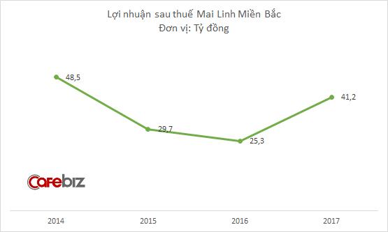 Nhân sự Mai Linh Miền Bắc giảm 3.200 người chỉ trong 1 năm, kinh doanh taxi tiếp tục lỗ lớn - Ảnh 2.
