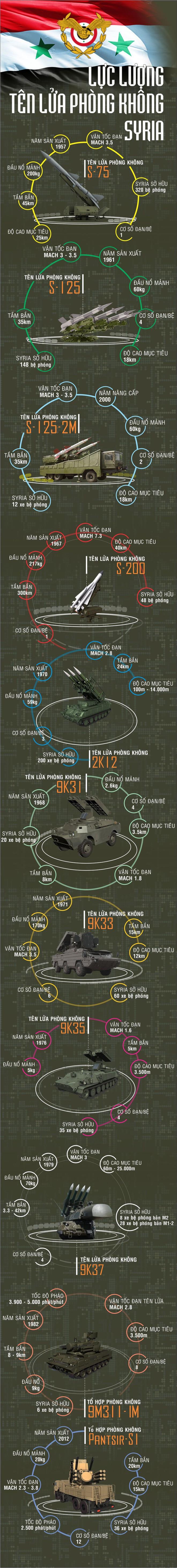 Bộ Quốc phòng Nga: Hiệu quả của PK Syria đánh tên lửa Mỹ - Pantsir-S1 số 1, Buk-M2 số 2 - Ảnh 5.
