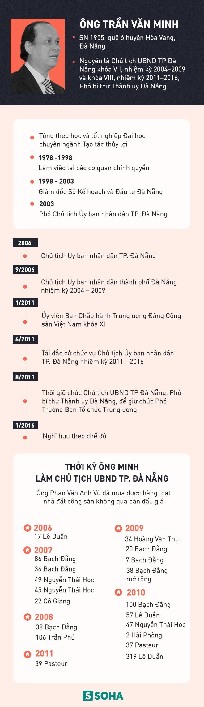 Cựu Chủ tịch Đà Nẵng Trần Văn Minh từng nói gì trước thông tin bị bắt? - Ảnh 5.