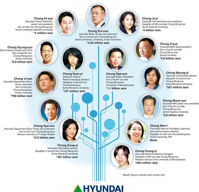 Gia tộc giàu có khét tiếng Hyundai tiết lộ về nguyên tắc làm dâu: Thức dậy và ăn sáng lúc 4h30, chi tiêu một đồng cũng phải ghi chép - Ảnh 1.