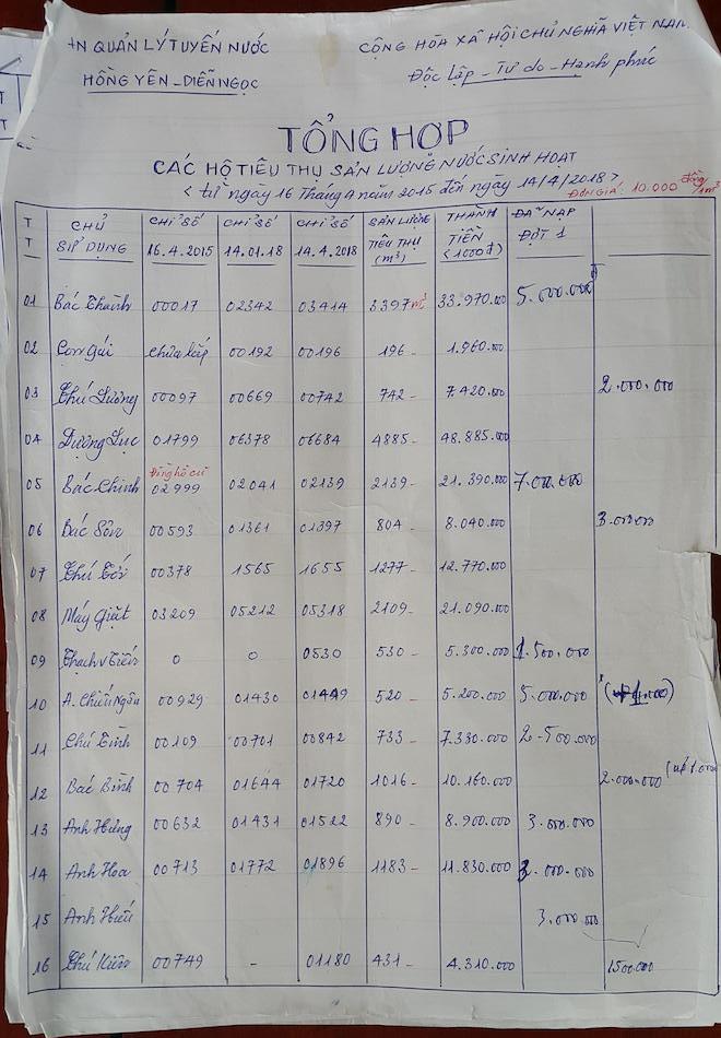Người dân ở Nghệ An bị truy thu tiền nước gần 50 triệu đồng sau khi dùng miễn phí 3 năm - Ảnh 2.