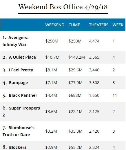 Sau 3 ngày công chiếu, Avengers: Cuộc chiến vô cực viết lại lịch sử phòng vé toàn cầu - Ảnh 2.