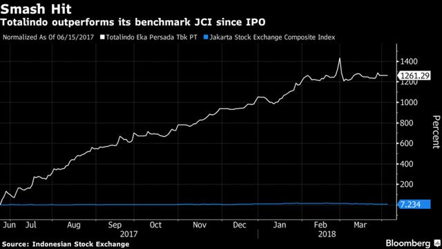 Indonesia: Thành tỷ phú vì cổ phiếu tăng 1.200% - Ảnh 1.